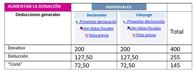 3-Deducción-Donativo-puche29