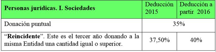 CUADRO I.SOC