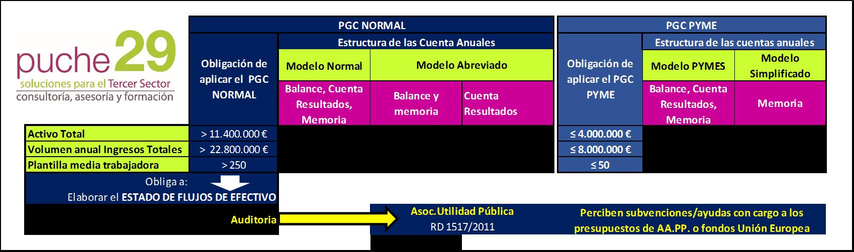 Estructura Cuentas Anuales